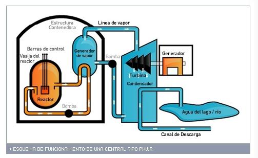 central agua pesada