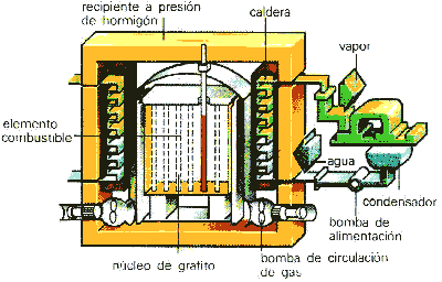 REFRIGERADO POR GAS
